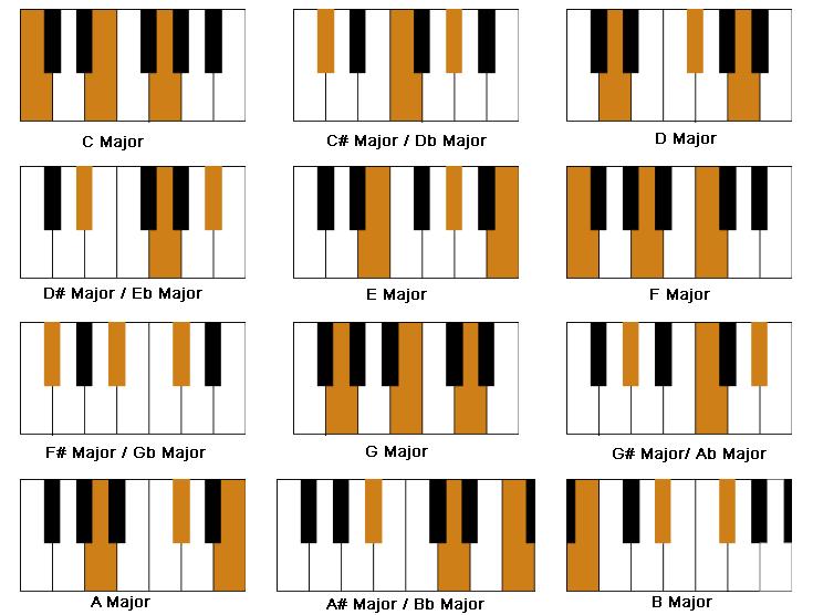 Piano Chords 2